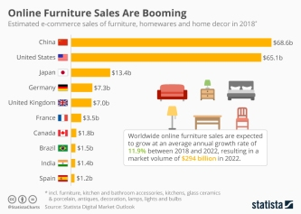 chartoftheday_14771_e_commerce_sales_of_furniture_n