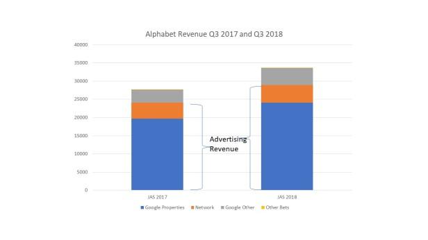 alphabet revenue