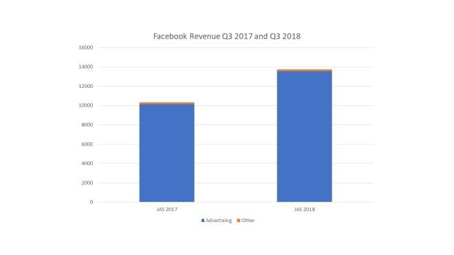 fb q3 revenue