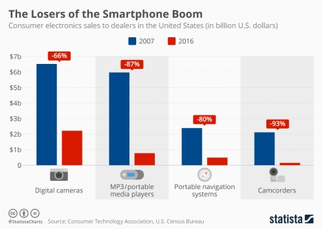 Statista-Infographic_10066_losers-of-the-smartphone-boom-