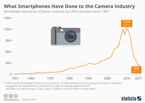 Statista-Infographic_15524_worldwide-camera-shipments-