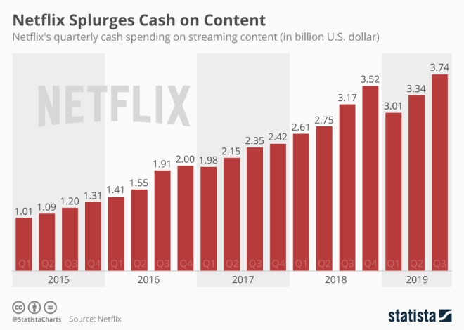chartoftheday_14731_netflix_cash_spending_on_streaming_content_n