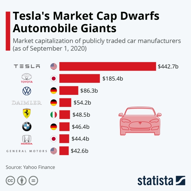 Car Giants market cap