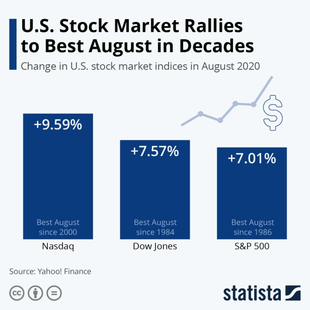 US Stock Market